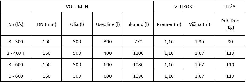 tabela plastični lovilec olja